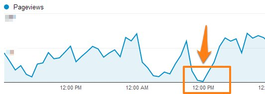 server down by analytics